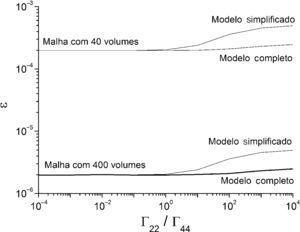 Influência de Γ22/Γ44 para o caso 1.