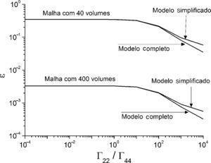 Influência de Γ22/Γ44 para o caso 3.
