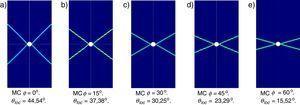 Deformación plástica equivalente para diferentes valores de ϕ en modelo MC en deformación plana.