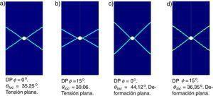 Deformación plástica equivalente para diferentes valores de ϕ en modelo DP.