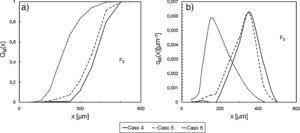Efecto del contenido de sólidos en la tolva F2: a) Distribución acumulada pasante; b) Función de densidad de distribución.