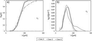 Efecto del contenido de sólidos en la tolva F1: a) Distribución acumulada pasante; b) Función de densidad de distribución.
