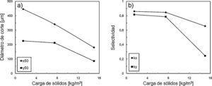 Efecto del contenido de sólidos en la clasificación: a) diámetro de corte; b) selectividad.