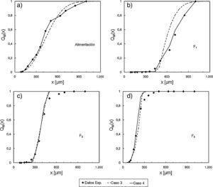 Distribuciones acumuladas pasantes para los materiales colectados a 10m/s: a) alimentación; b) F1; c) F2; d) F3.