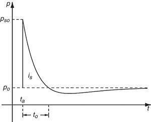 Distribución de la presión según la ecuación de Friedlander.