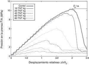 Relación de la presión y el desplazamiento relativo de la prensa para varias explosiones a una distancia de 1 m.