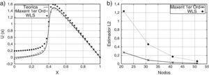 Solución numérica utilizando 41 puntos distribuidos en forma regular. a) u(x) b) Estimador L2.