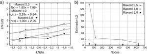 Estimador del error L2. a) Estimador L2 v/s longitud característica h b) Estimador L2 v/s número de nodos.