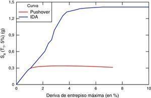 Ejemplo de curva IDA graficada conjuntamente con curva Pushover.