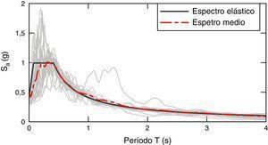 Espectro elástico con los espectros de respuesta y el espectro medio de los registros ajustados.