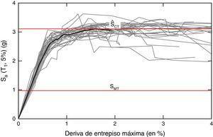 Resultados del análisis incremental dinámico del arquetipo 2131 en dirección x.