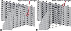 (a) Ilustração ponto crítico modelo EC1. (b) Ilustração ponto crítico modelo ER1.
