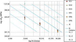 Gráficos tensãoxvida. Curva metodologia MC e pontos relacionando tensão estrutural com vida obtida da curva experimental.