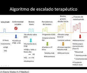 Algoritmo de flujo del tratamiento. AG: acetato de glatirámero; IFN: interferón. Tomado de (A. García Merino y A.J. Sánchez).