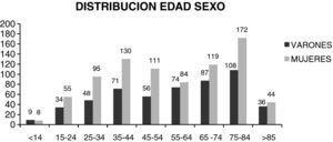 Distribución edad-sexo.