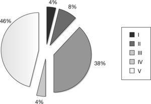 Porcentaje de personajes cinematográficos con enfermedad de Parkinson según los estadios de Hoehn y Yahr.