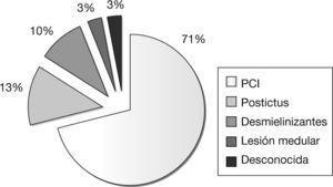 Distribución de las distintas causas de espasticidad como origen de posturas distónicas en el cine. PCI: parálisis cerebral infantil.