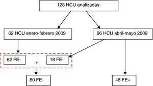 HCU estudiadas y distribución en grupos FE+ y FE–.