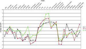 Estimadores de dificultad de los ítems para cada grupo controlando el nivel en la variable latente. Los valores 1, 2 y 3 corresponden a N, EP y DTA, respectivamente.