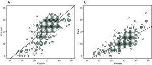 Diagrama de dispersión de las puntuaciones de Fototest con respecto a Eurotest y fluidez verbal semántica.