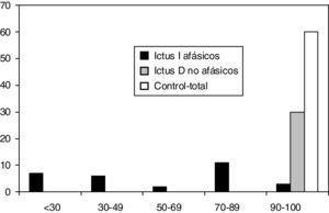 Histogramas de frecuencias relativas del MASTsp-T en los tres grupos de sujetos incluidos en el estudio.