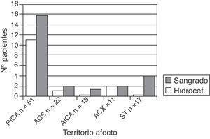 Distribución según el territorio afectado de los pacientes con infarto cerebeloso y complicaciones durante el ingreso.