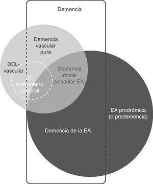 Esquema que refleja la relación de las principales entidades relacionadas con el deterioro cognitivo vascular y la enfermedad de Alzheimer. DC: deterioro cognitivo; DCL: deterioro cognitivo leve; EA: enfermedad de Alzheimer.