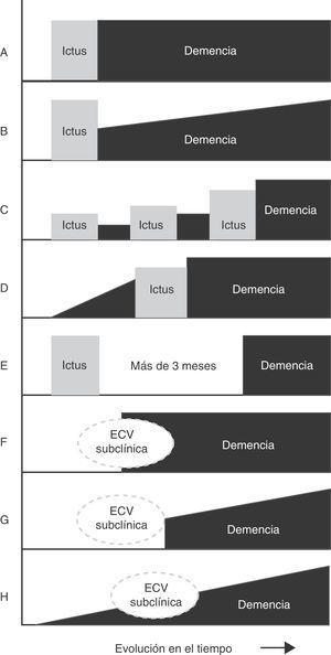 Principales patrones de relación temporal entre el inicio de la demencia y la lesión cerebrovascular. A. Demencia post—ictus (forma estática). B. Demencia post—ictus (forma progresiva). C. Demencia post—ictus múltiples. D. Demencia pre—ictus. E. Demencia sin relación temporal con el ictus. F. Demencia post—enfermedad cerebrovascular (ECV) subclínica. G. Demencia progresiva post—ECV subclínica. H. Demencia progresiva con ECV subclínica.