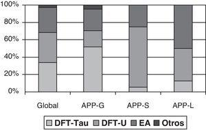 Anatomía patológica de la APP. Obtenido a partir de los datos de Grossman7.