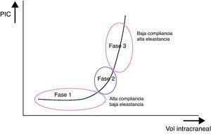 Relación entre la presión intracraneal y el volumen intracraneal.