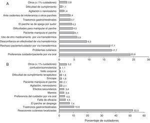 Motivos argumentados con más frecuencia a los investigadores por parte de los cuidadores de pacientes con EA (en general) para no iniciar el tratamiento del paciente con rivastigmina transdérmica (A) y abandonar el tratamiento del paciente con rivastigmina transdérmica (B). Ítems 10 y 11 del cuestionario ad hoc de experiencia de uso del investigador.