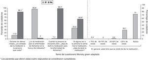 Cumplimiento del tratamiento con rivastigmina transdérmica por parte de los cuidadores. Adaptación del test de Morisky Green.