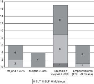 Cambios en la frecuencia de crisis con ESL según el tipo de epilepsia (en pacientes dentro de indicación y con seguimiento superior a 3 meses, n=40).