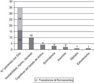 Pacientes con efectos adversos (EA) durante el tratamiento con ESL (n=61), detallándose los EA que no fueron transitorios (algunos pacientes refirieron más de un tipo de EA).