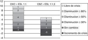Variación en la frecuencia de crisis al cambiar de OXC/CBZ a ESL con equivalencia de dosis de 1:1/1:1,3mg, respectivamente, en pacientes con seguimiento superior a 3 meses.
