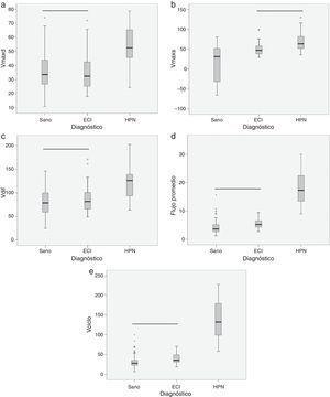 Diagramas de caja donde se presentan los estadísticos de mediana (línea negra central), percentiles 25 y 75 (área del rectángulo), máximo y mínimo, para la velocidad máxima diastólica (Vmaxd) (a), la velocidad máxima sistólica (Vmaxs) (b), la amplitud de velocidad (Vdif) (c), el flujo promedio (d) y el volumen por ciclo (Vciclo) (e), en sujetos sanos, pacientes con enfermedad cerebrovascular isquémica (ECI) y pacientes con hidrocefalia a presión normal (HPN). La línea negra horizontal indica que no existen diferencias estadísticamente significativas entre los grupos. Unidades: Vmaxd, Vmaxs, Vdif en mm/s&#59; flujo promedio en ml/min&#59; Vciclo en μl.