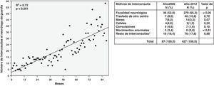 Evolución mensual del número de interconsultas realizadas desde urgencias al neurólogo de guardia (izquierda, análisis estadístico mediante regresión lineal; el mes 1 del eje de abscisas comprende mayo de 2004 y el 88, febrero de 2013) y comparación entre los motivos de consulta del primer año completo de estudio (2006) y el último (2012) (derecha, análisis estadístico mediante el test de la ji al cuadrado).