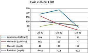 Evolución de la bioquímica de LCR desde el diagnóstico hasta el tratamiento con aciclovir. Evolución de la bioquímica de LCR en los días 10, 20 (instauración del tratamiento con aciclovir) y 35 del postoperatorio.