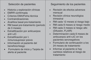 Selección y seguimiento de pacientes en el tratamiento de la esclerosis múltiple con natalizumab. EMA: Agencia Europea del Medicamento; EMRR: esclerosis múltiple recurrente-remitente; FLAIR: recuperación de inversión por atenuación de fluido; RM: resonancia magnética; t: tratamiento; vJC: virus JC.