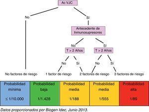 Probabilidad de desarrollar LMP 2013. Ac VJC: anticuerpos contra el virus JC; T: tratamiento. Datos proporcionados por Biogen Idec, Junio 2013.