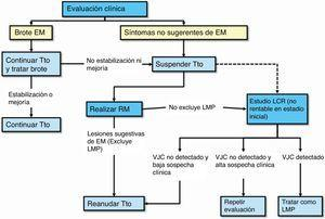 Evaluación clínica para prevenir LMP en pacientes en tratamiento con natalizumab. EM: esclerosis múltiple; LCR: líquido cefalorraquídeo; LMP: leucoencefalopatía multifocal progresiva; RM: resonancia magnética; Tto: tratamiento; VJC: virus JC.