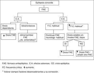 Algoritmo de actuación en pacientes con epilepsia conocida.