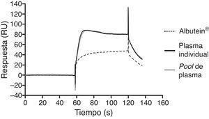 Capacidad de Albutein® de unión a Aβ evaluada mediante tecnología de resonancia de plasmón de superficie.