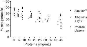 Efecto de albúmina e inmunoglobulina humana (IgG) en la unión a Aβ. Análisis por ELISA del contenido de Aβ «accesible» de mezclas de una cantidad exacta de Aβ en concentraciones crecientes de proteína.