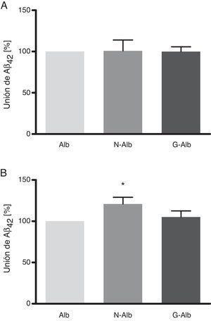 Unión de Aβ42 soluble (A) y de fibras de Aβ42 (B) a albúmina nativa (Alb), albúmina nitrotirosinada (N-Alb) y glucada (G-Alb) tras incubación durante 24 h, cuantificada mediante el Human Amyloid β assay kit (media±error estándar de 4 experimentos independientes&#59; * p<0,05).