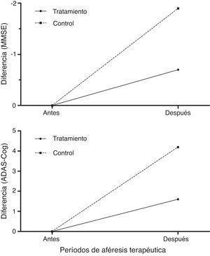 Diferencias en la evaluación cognitiva en pacientes tratados con Albutein® 5% respecto al valor basal para el Mini Mental Status Examination y el Alzheimer's Disease Assessment Scale, cognitive subscale durante los periodos de tratamiento intensivo y mantenimiento i y ii).