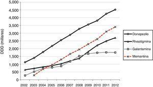 Evolución del consumo de fármacos específicos para la demencia (anticolinesterásicos y memantina) en la comunidad autónoma de Madrid del 2002 al 2012, en dosis diarias definidas. DDD: dosis diarias definidas.