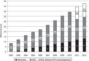 Estimación de la evolución del coste de fármacos específicos para la demencia (anticolinesterásicos y memantina) del 2002 al 2012 en la comunidad autónoma de Madrid. IACE_Diferencia-PVP comercial/genérico: diferencia de precio entre usar marca comercial o genérica.