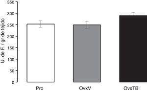 Gráfica en donde se muestran los valores promedio±error estándar de 10 animales por grupo. Los resultados se expresan en unidades de fluorescencia por gramo de tejido fresco. OvxV: ovariectomizados con vehículo (OvxV); OvxTB: ovariectomizados tratados con Tibolona (1 mg/kg); Pro: animales en proestro.
