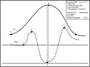 Cambios fisiológicos en las variables hemodinámicas durante la bipedestación activa. 1) Momento de la sedestación con incremento simultáneo de la PAS y de la FC. 2) Caída abrupta de la PAS y elevación de la FC. La taquicardia es refleja y consecuencia de la caída de la PAS. 3) Elevación gradual de la PAS y normalización de la FC. 4) Overshoot de la PAS.